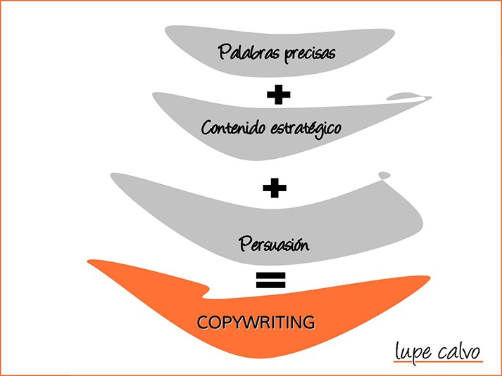 formula copywriting